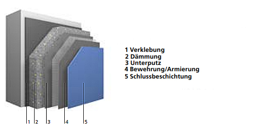 Wärmedämmung-Verbundsysteme Aufbau
